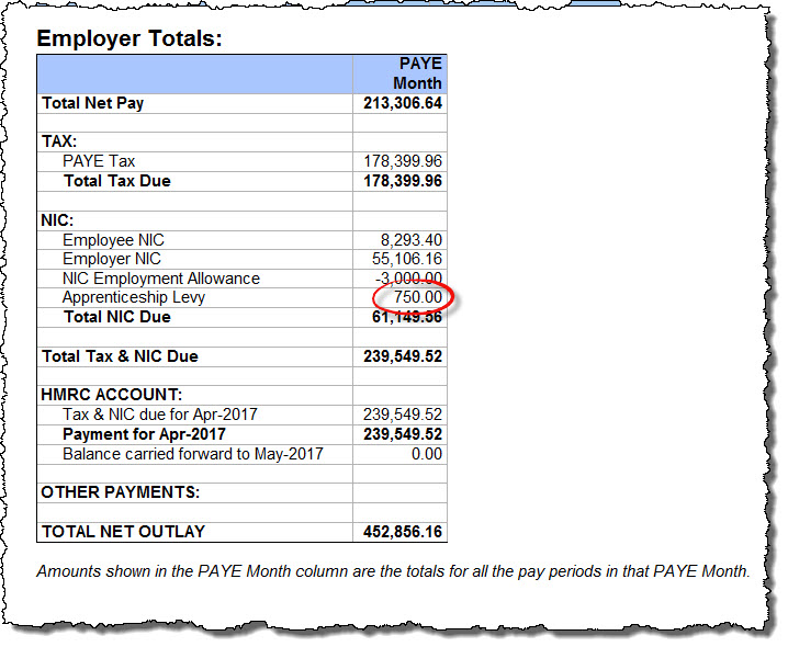 Employers Tax Summary