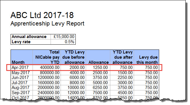 above levy threshold