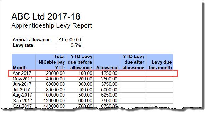 below levy threshold